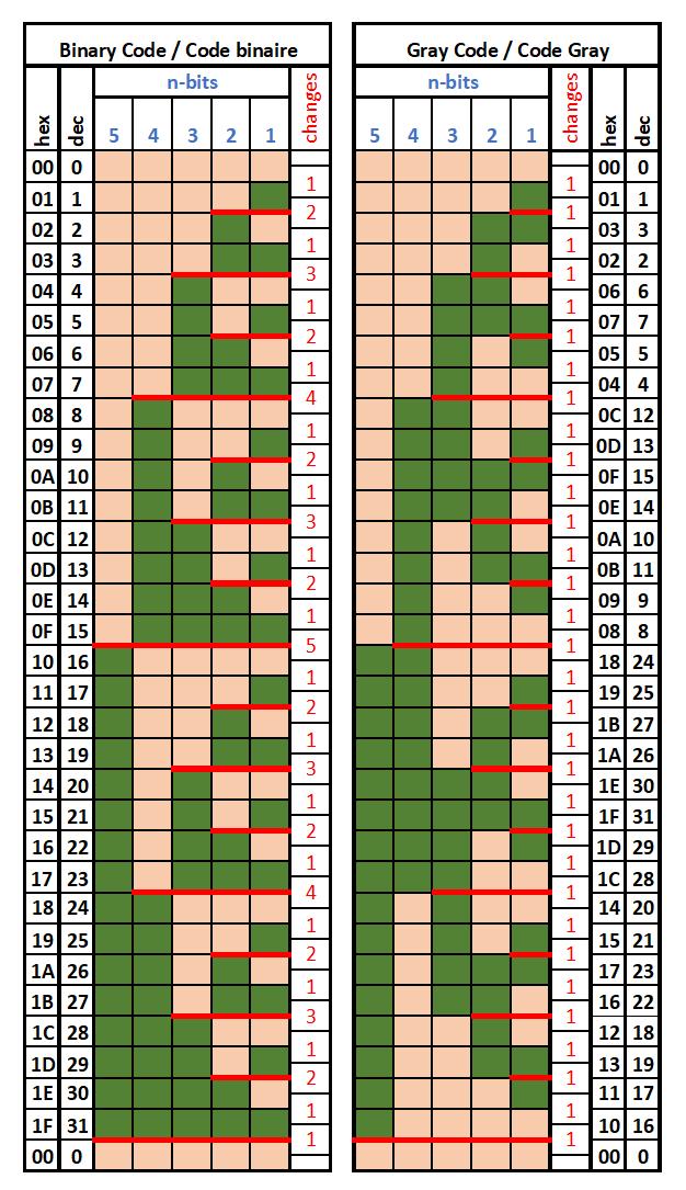 Tableau code Binaire / Gray